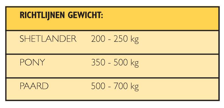richtlijnen gewicht